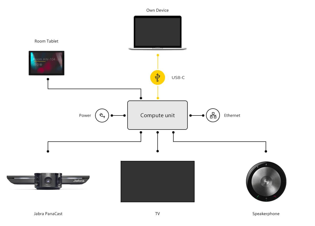 Jabra PanaCast Connection Guide